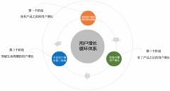 """黄永鹏:""""用户增长循环体系"""":系统构建你的用户增长方法论"""